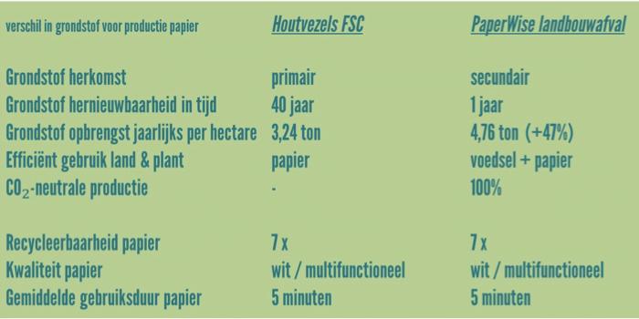 Milieuvoordeel NL